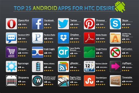 popular apps for android top 25 android apps for htc desire top apps