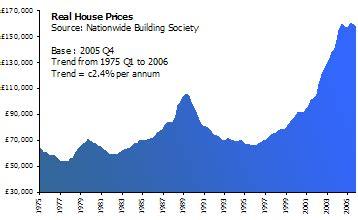boom bust uk housing bubble set to burst