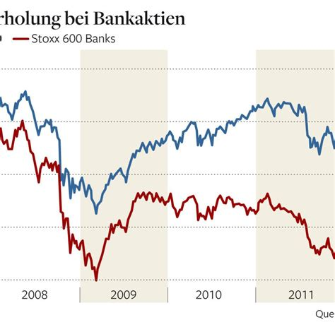 dt bank aktienkurs bankaktien preis volumen analyse