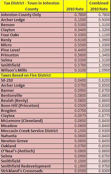 County Nc Property Tax Records Clayton Property Taxes 2010 How Much Does It Cost To