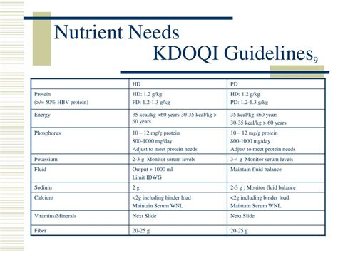 kdoqi 2015 dialysis guidelines ppt nutrition therapy and dialysis powerpoint