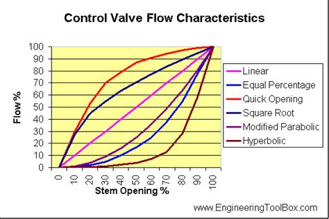 valves information engineering360