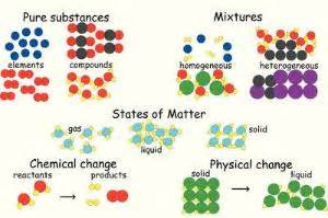 particle diagrams in chemistry particle diagram blackboard manipulatives ward s science