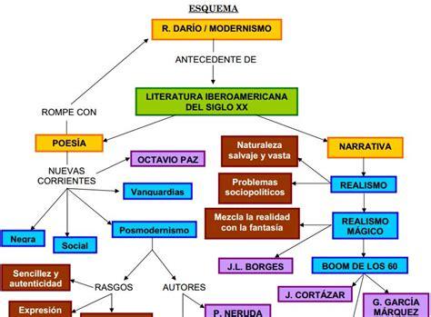 kimerius difusi 243 n mapas mentales mapa conceptual de la literatura hispano americana