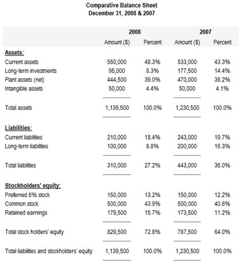 income statement analysis template images