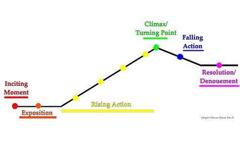 linear plot diagram elements of story telling memoir of transcendence