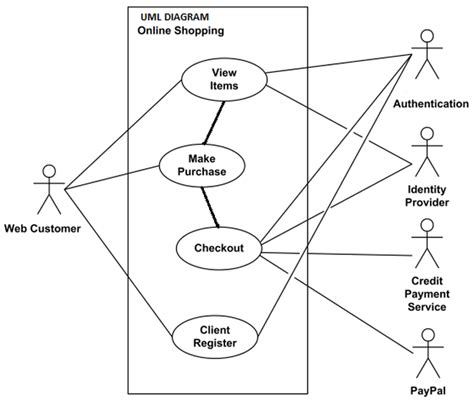 uml diagram for website uml diagram