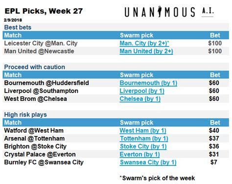 epl predictions this week swarming epl ai picks for week 27 unanimous aiunanimous ai