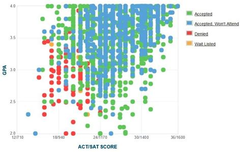 Mizzou Mba Student Profile by Mizzou Gpa Sat Score And Act Score Admissions Data