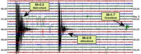 aftershock one s quest and the quake on everest books reading seismographs
