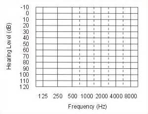 blank audiogram template audiograms