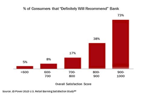 bank customer retention what the bank customer satisfaction numbers really