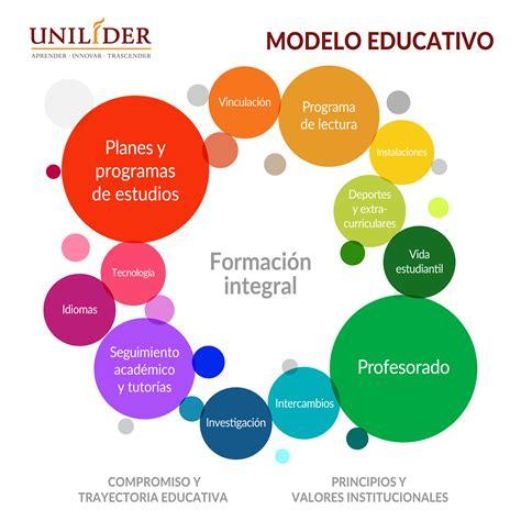 En Que Consiste El Modelo Curricular De Modelo Educativo Universidad Unil 205 Der