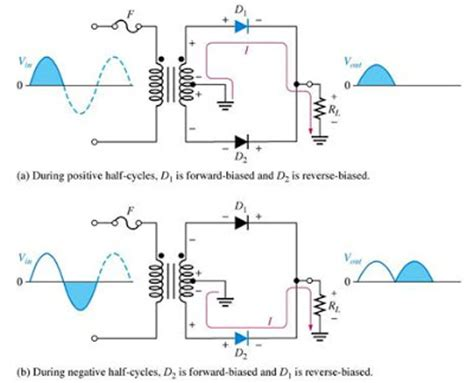 diode rectifier lecture notes wave rectifiers theory and circuit operation electronics and communications lecture notes