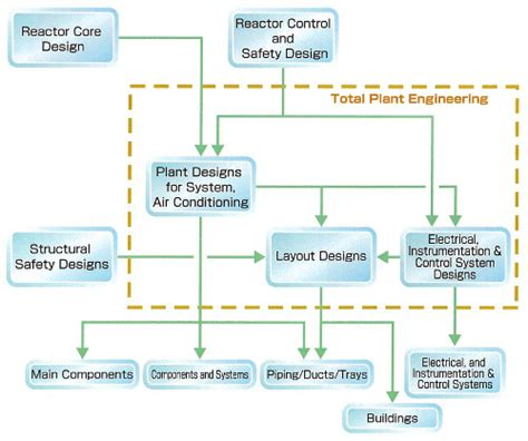 electrical equipment layout design plant design for system air conditioning electrical