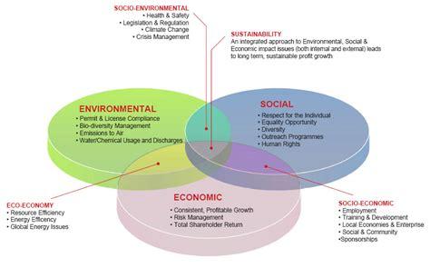 sustainability venn diagram leeding sustainability kunk5126