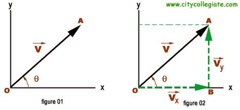 trigonometry why use sine and cosine when resolving