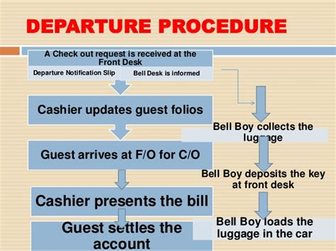 Check In Procedure In Front Desk by Check Out Process