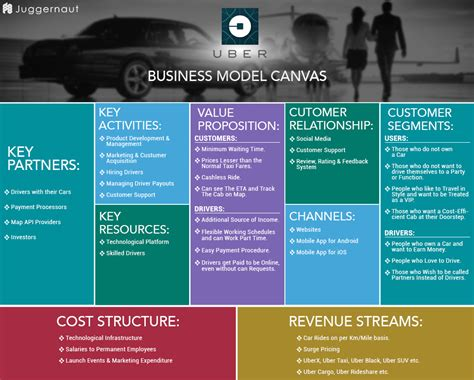 canva revenue the business model canvas