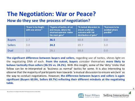 7 Interesting Negotiating Tricks And Strategies by The The Bad And The Ugly Tricks In Negotiation