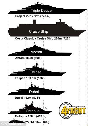 who owns the biggest boat in the world world s largest yacht set to stand 222metres long and cost
