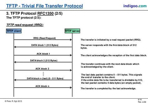 tftp port tftp trivial file transfer protocol