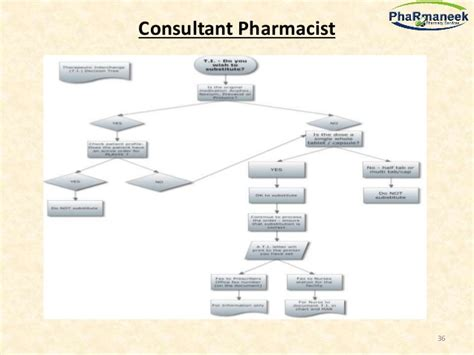 cara membuat business continuity plan pharmacy workflow diagram chart choice image how to
