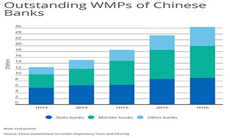 Asian Distribution Mba Program by Chart Of The Week Growth Of China S Wealth Management