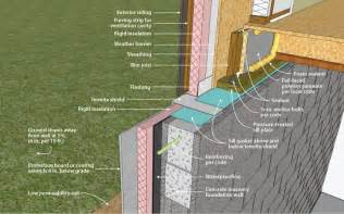 exterior basement insulation beautiful exterior foundation insulation 8 exterior