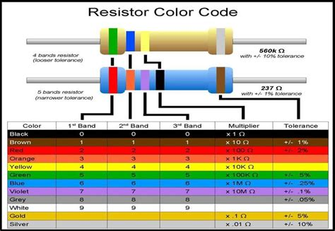 resistor color code detector resistor color codes 233 lectronique search colors and color codes