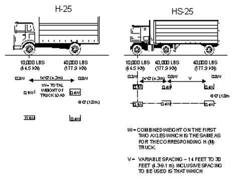 design vehicle definition aashto standard vehicle dimensions pictures to pin on