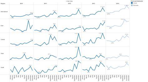 tableau forecasting tutorial exles by freakalytics freakalytics 174