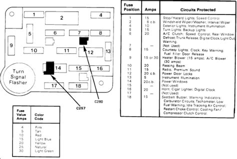 1985 Ford Mustang The Fuse Box Listing For The Fuses Amps