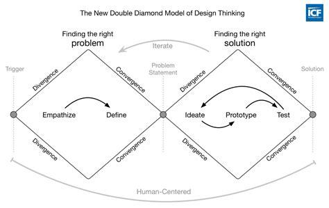 design thinking double diamond visualizing the 4 essentials of design thinking good