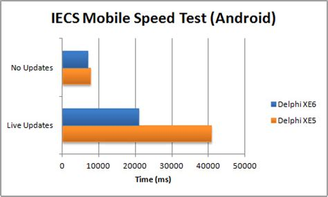 mobile speed test android performance comparison from delphi 2010 to delphi xe6 part 6c iecs mobile app words from a