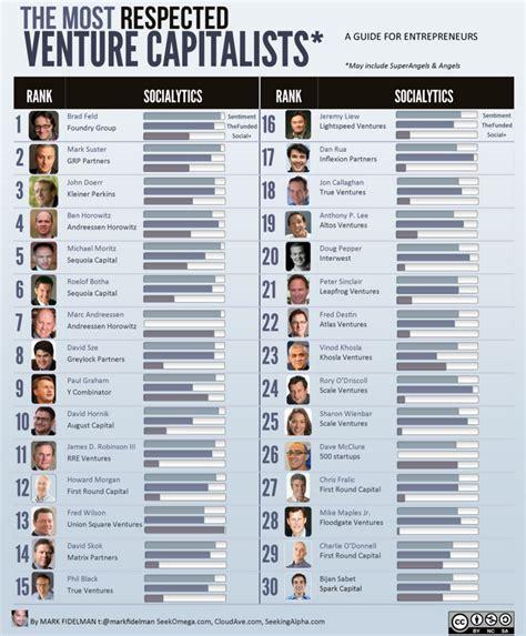 Best Mba Schools For Venture Capital by The Venture Capitalism List Top 30 Venture