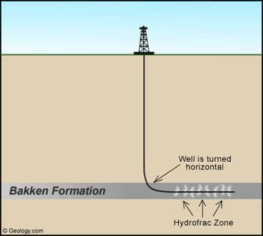 bakken formation oil & gas | map, news, lease, royalty info