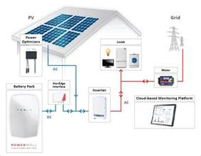 inverters matter when converting solar power to usable energy trismart solar