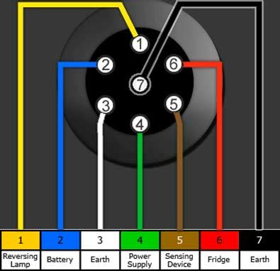 wiring diagram for tow bar wiring diagrams towing centres uk ltd