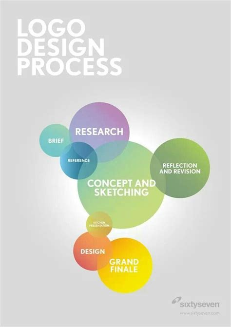 design is process 23 best images about flow chart on pinterest technology