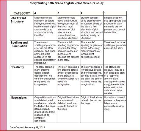 9th Grade Essay by Rubric Building Ecelder