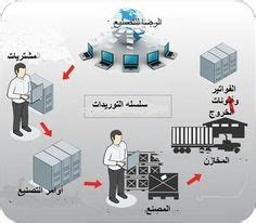 Mba Project Report On Logistics And Supply Chain Management by Mba Project Report On Supply Chain Management At Walmart