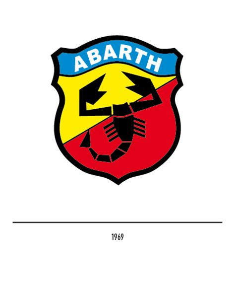 the abarth logo history and evolution