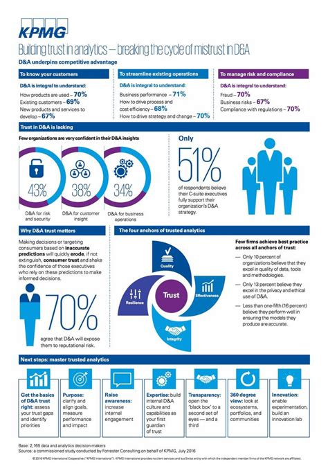 How Does Kpmg Inform You Of Your Offer Mba Internship by Infographic 7 Ways To Build Trust In Data And Analytics