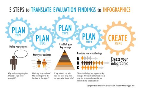 5 steps to make your content accessible ed d educational leadership sf state elissa schloesser on 5 steps for translating evaluation