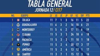 Morocco Calendario 2018 As 237 Qued 243 La Tabla General Clausura 2017 Tras La