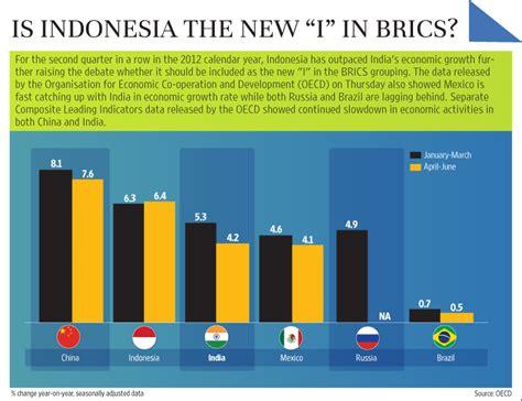 Bisnis Indonesia Indonesia Economic Almanac 2012 is indonesia the new i in brics livemint