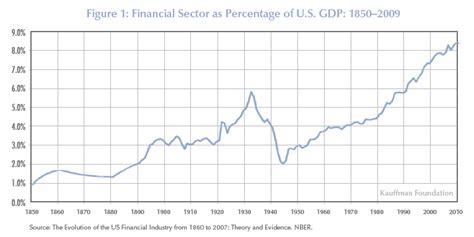 file sectors of us economy as percent of gdp 1947 2009 png finance sector as percentage of gdp
