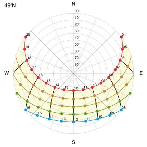 sun path diagram geob 300 resources sun path diagrams