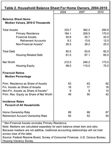household balance sheet template nahb homeownership remains a key component of household